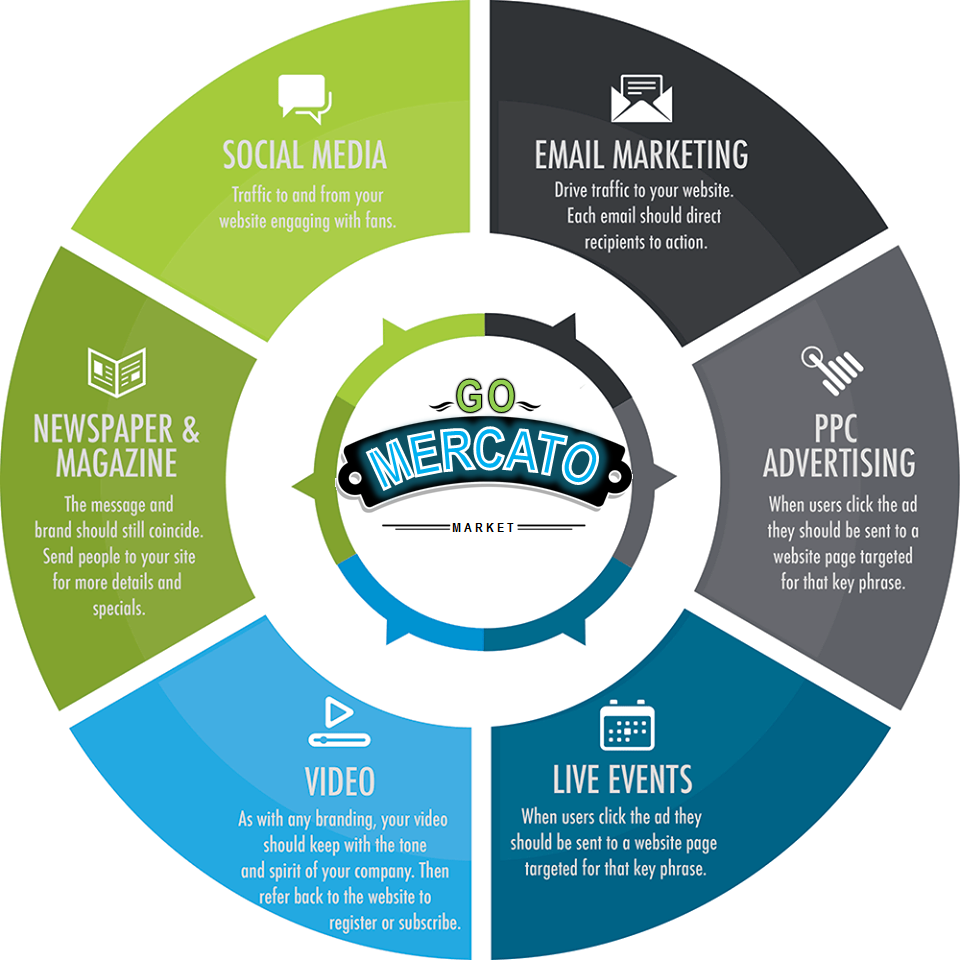 GoMercato-Marketing-Modules